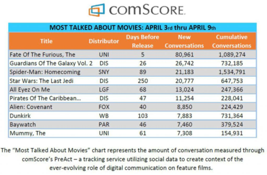 Comscore for April